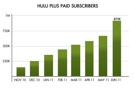Hulu Charging Ahead | Sramana Mitra